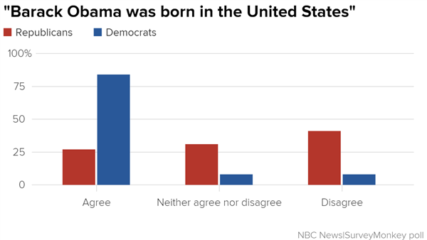 -barack_obama_was_born_in_the_united_states-_republicans_democrats_chartbuilder_4b7439d88c759bc84f7276552e692fde.nbcnews-ux-600-480